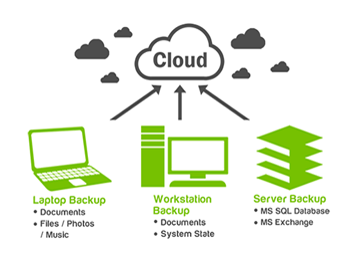 Cloud Backup & Storage in UK