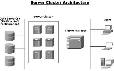 Clustering Servers in UK