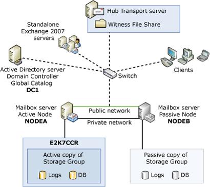 Exchange Cluster Scenario