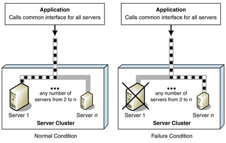 Failover Cluster Scenario