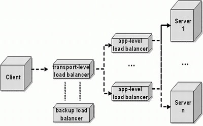 Load Balancing Servers in UK