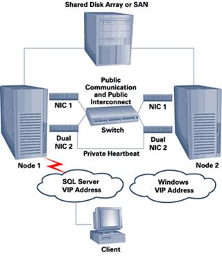 SQL Cluster Scenario